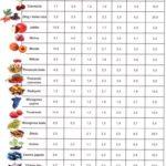 Proporcje do nastawiania win owocowych